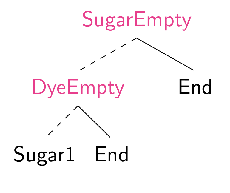 Example of a binary decision tree